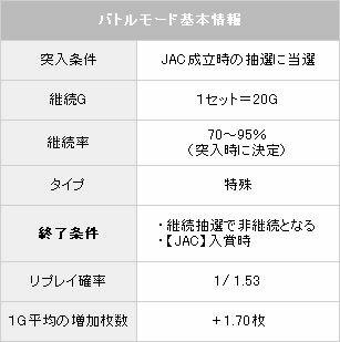 BM基本情報【パチスロ解析情報】