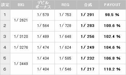 デビルメイクライ3 ボーナス確率【パチスロ解析情報】