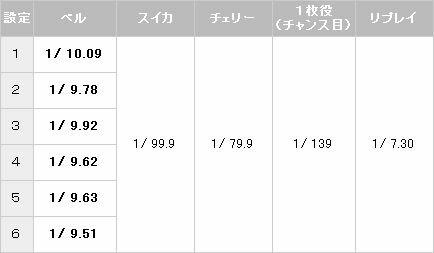 デビルメイクライ3 小役確率【パチスロ解析情報】