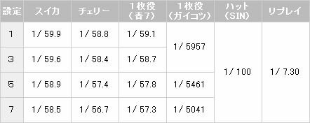 【パチスロ解析情報】小役確率1