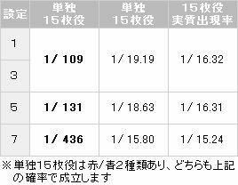 【パチスロ解析情報】小役確率2