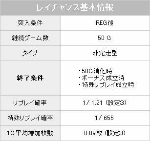 レイチャンス【パチスロ解析情報】