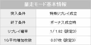 暴走モード【パチスロ解析情報】