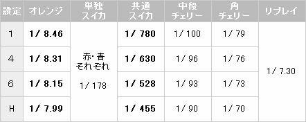 ゲッターマウス7R 小役確率【パチスロ解析情報】