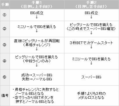 スーパーBIG【パチスロ解析情報】