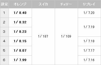 ジャックポット・トロピカルVer. 小役確率【パチスロ解析情報】