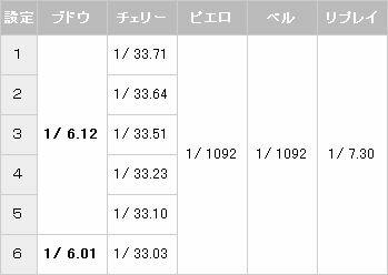 アイムジャグラー7 小役確率【パチスロ解析情報】