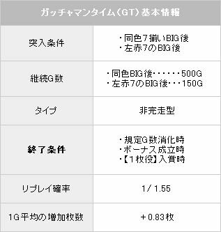 科学忍者隊ガッチャマン ARTについて【パチスロ解析情報】