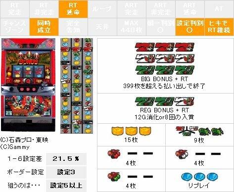 【パチスロ解析情報】仮面ライダーDX 走れ!スーパーバイク編