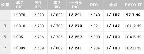 カリビアンクィーン ボーナス確率【パチスロ解析情報】