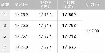 カリビアンクィーン 小役確率【パチスロ解析情報】