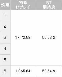 【パチスロ解析情報】特殊リプレイ確率