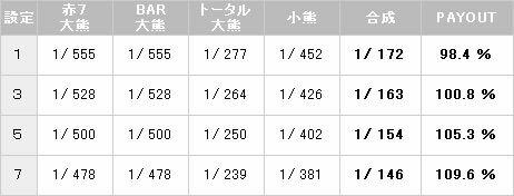 熊酒場 ボーナス確率【パチスロ解析情報】
