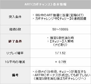 ART【パチスロ解析情報】