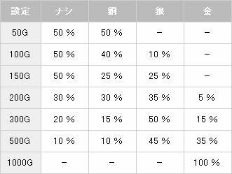 宝箱演出【パチスロ解析情報】