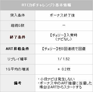 RT【パチスロ解析情報】