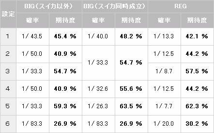 カボチャンス中【パチスロ解析情報】
