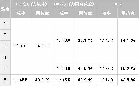 スーパーカボチャンス中【パチスロ解析情報】