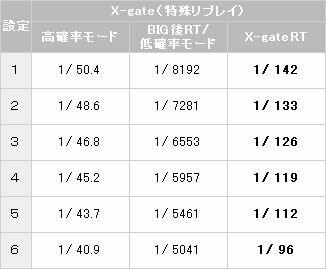 小役確率2【パチスロ解析情報】