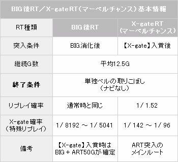 RT基本情報【パチスロ解析情報】
