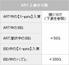 ART上乗せ条件【パチスロ解析情報】