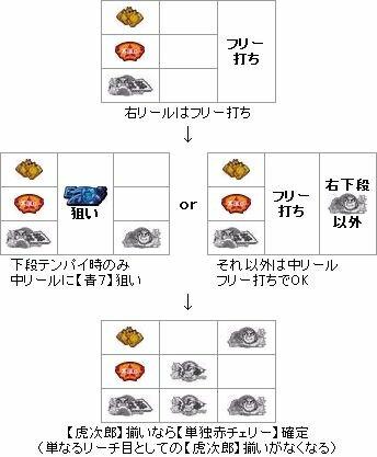 【パチスロ解析情報】虎次郎判別2