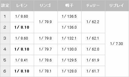 ミスターマジックネオ 小役確率【パチスロ解析情報】