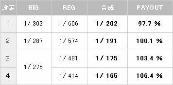 【パチスロ解析情報】ニューパルサーV