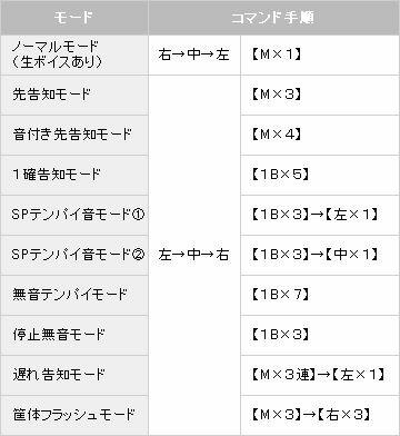 【パチスロ解析情報】コマンド入力1