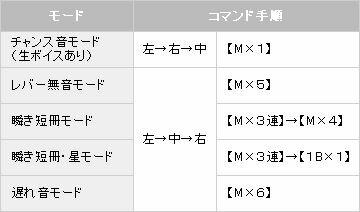 【パチスロ解析情報】コマンド入力2