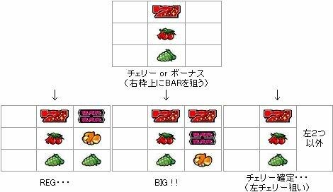 【パチスロ解析情報】停止形4