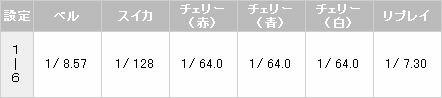 【パチスロ解析情報】小役確率