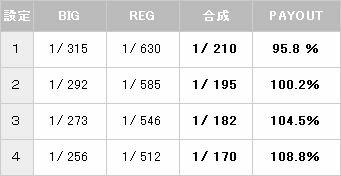 パチスロプレイボーイ ボーナス確率【パチスロ解析情報】