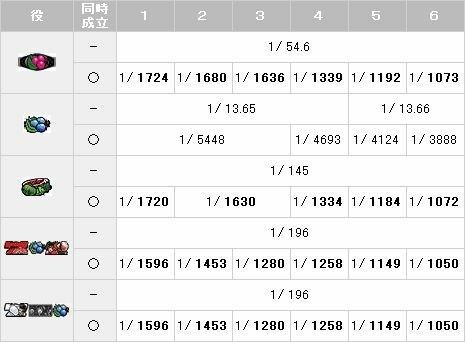 【パチスロ解析情報】小役分解