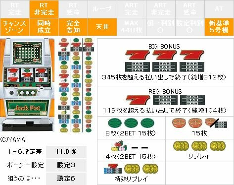 【パチスロ解析情報】スーパージャックポット