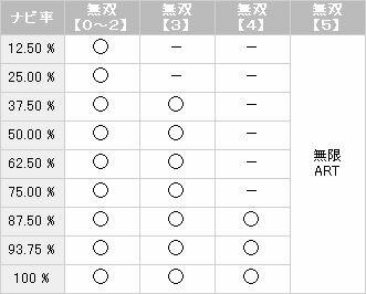 【パチスロ解析情報】真田ART高確時