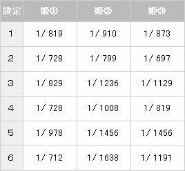 【パチスロ解析情報】合成確率/ペイアウト