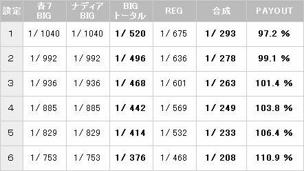 【パチスロ解析情報】シェイク2 ボーナス確率