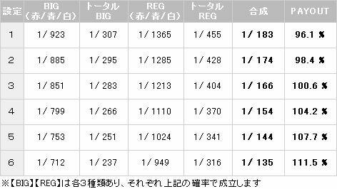 【パチスロ解析情報】ボーナス確率