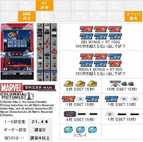 スパイダーマン2【パチスロ解析情報】