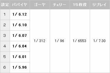 楽シーサーR 小役確率【パチスロ解析情報】