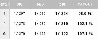 サンダーVスペシャル ボーナス確率【パチスロ解析情報】